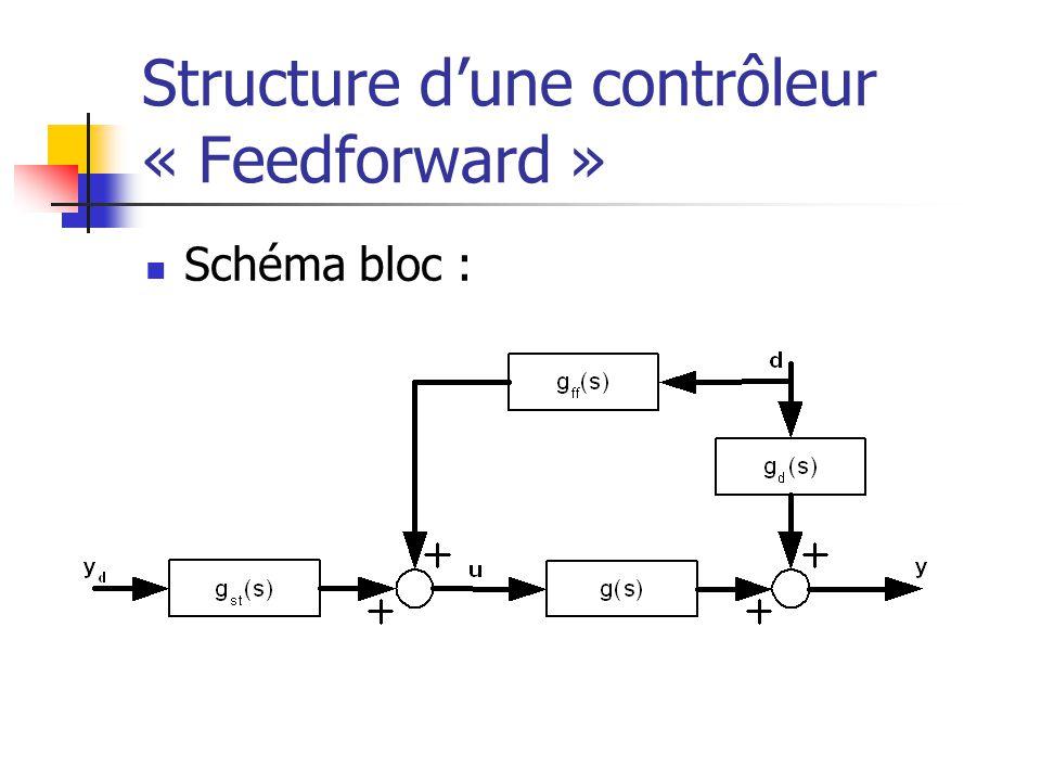 Structure dune contrôleur « Feedforward » Schéma bloc :