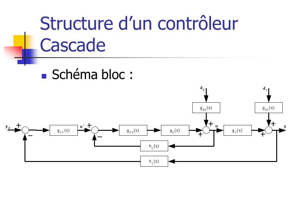 Structure dun contrôleur Cascade Schéma bloc :