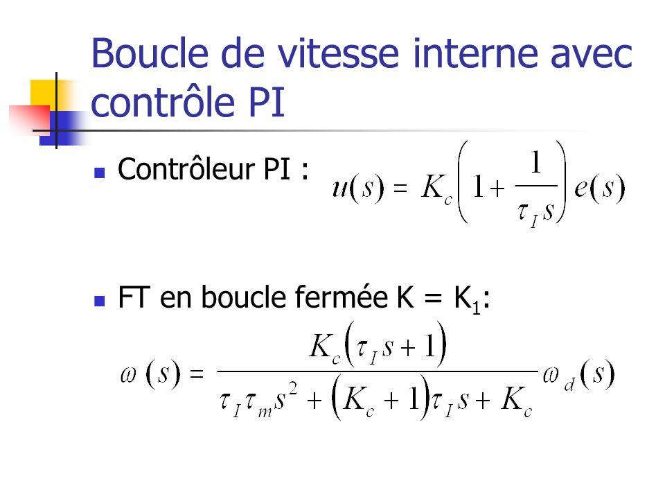 Boucle de vitesse interne avec contrôle PI Contrôleur PI : FT en boucle fermée K = K 1 :