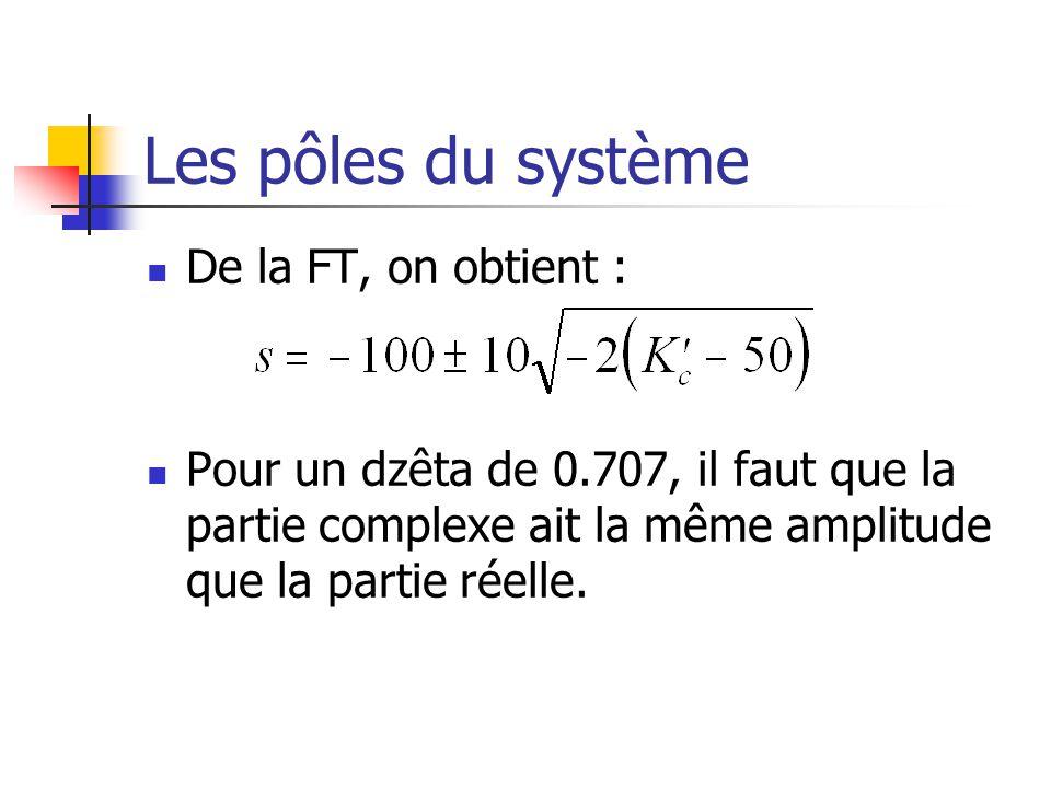 Les pôles du système De la FT, on obtient : Pour un dzêta de 0.707, il faut que la partie complexe ait la même amplitude que la partie réelle.