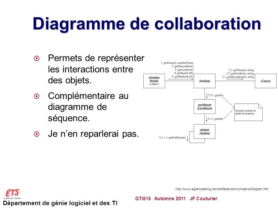 Département de génie logiciel et des TI Diagramme de collaboration Permets de représenter les interactions entre des objets.