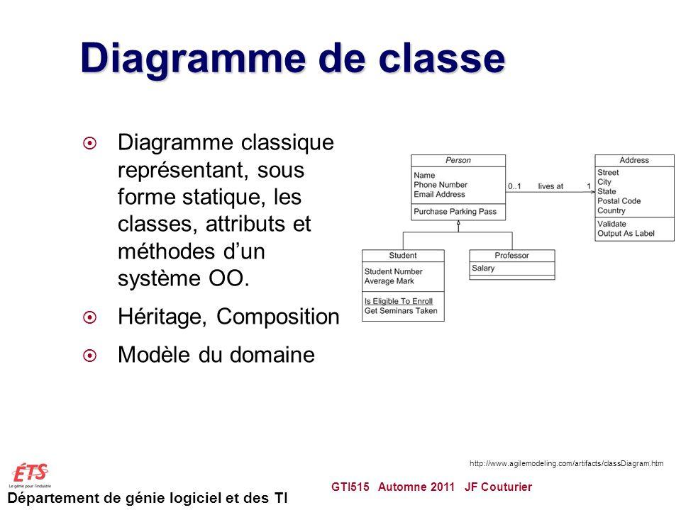 Département de génie logiciel et des TI Diagramme de classe Diagramme classique représentant, sous forme statique, les classes, attributs et méthodes dun système OO.