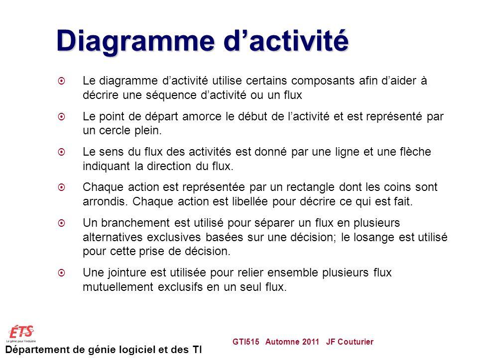 Département de génie logiciel et des TI Diagramme dactivité Le diagramme dactivité utilise certains composants afin daider à décrire une séquence dactivité ou un flux Le point de départ amorce le début de lactivité et est représenté par un cercle plein.