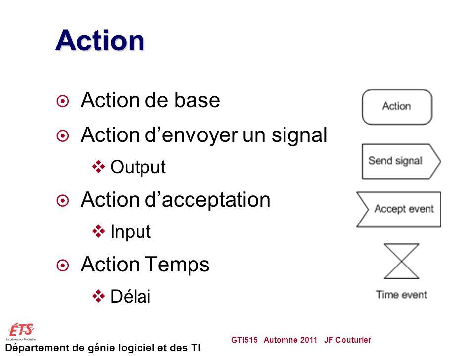 Département de génie logiciel et des TI Action Action de base Action denvoyer un signal Output Action dacceptation Input Action Temps Délai GTI515 Automne 2011 JF Couturier 43