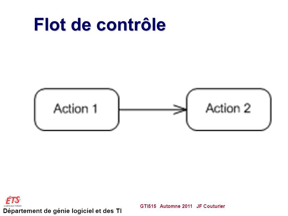 Département de génie logiciel et des TI Flot de contrôle GTI515 Automne 2011 JF Couturier 45