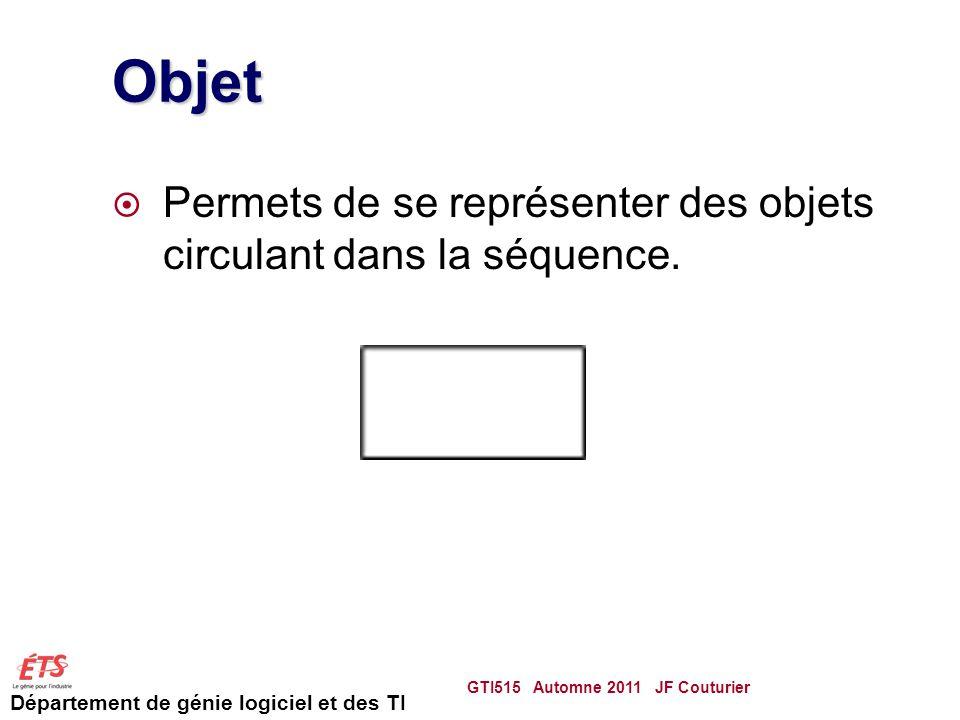 Département de génie logiciel et des TI Objet Permets de se représenter des objets circulant dans la séquence.