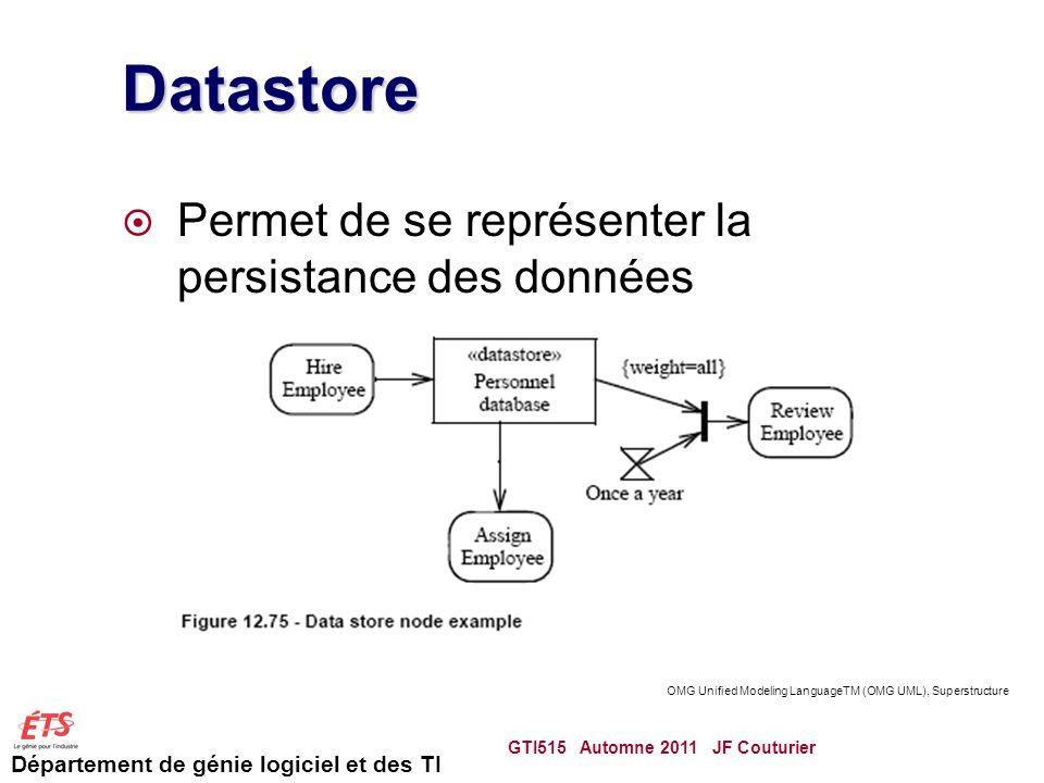 Département de génie logiciel et des TI Datastore Permet de se représenter la persistance des données GTI515 Automne 2011 JF Couturier 62 OMG Unified Modeling LanguageTM (OMG UML), Superstructure