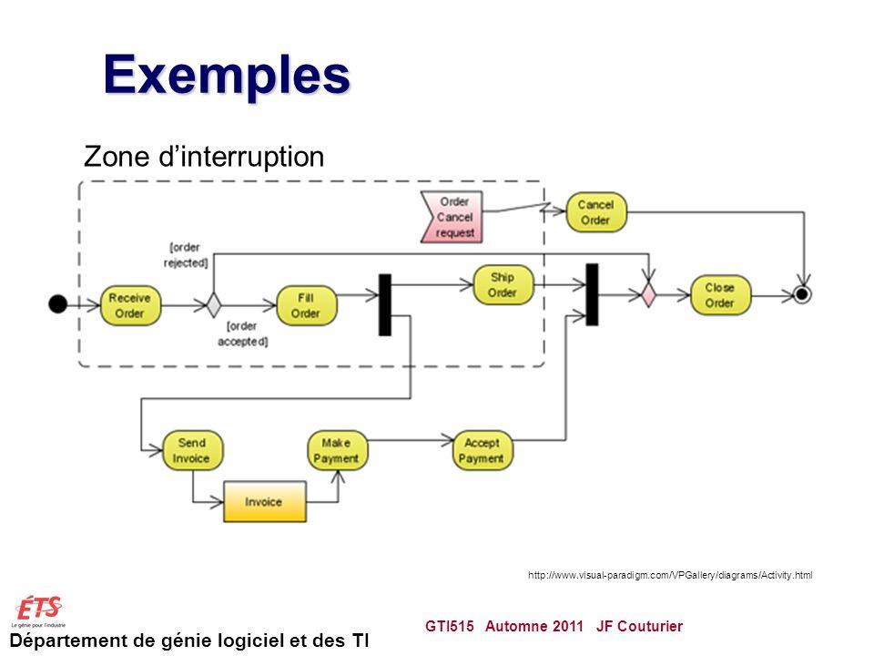 Département de génie logiciel et des TI Exemples GTI515 Automne 2011 JF Couturier 63 http://www.visual-paradigm.com/VPGallery/diagrams/Activity.html Zone dinterruption