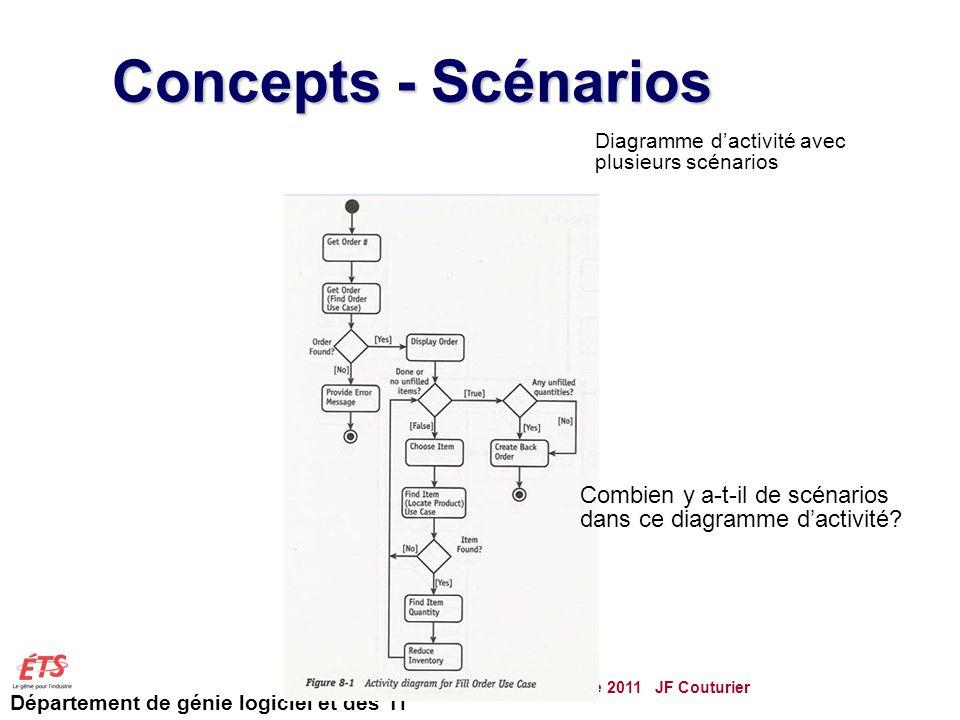 Département de génie logiciel et des TI Concepts - Scénarios GTI515 Automne 2011 JF Couturier 72 Diagramme dactivité avec plusieurs scénarios Ref: Pender, UML, 2002 Combien y a-t-il de scénarios dans ce diagramme dactivité?