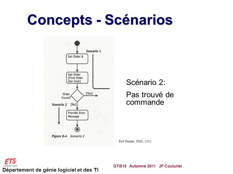 Département de génie logiciel et des TI Concepts - Scénarios GTI515 Automne 2011 JF Couturier 75 Scénario 2: Pas trouvé de commande Ref: Pender, UML, 2002