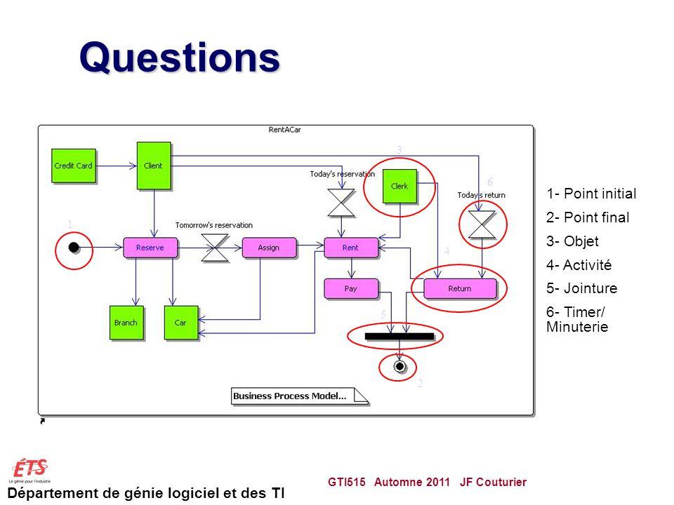 Département de génie logiciel et des TI Questions GTI515 Automne 2011 JF Couturier 81 1 2 3 4 5 6 1- Point initial 2- Point final 3- Objet 4- Activité 5- Jointure 6- Timer/ Minuterie