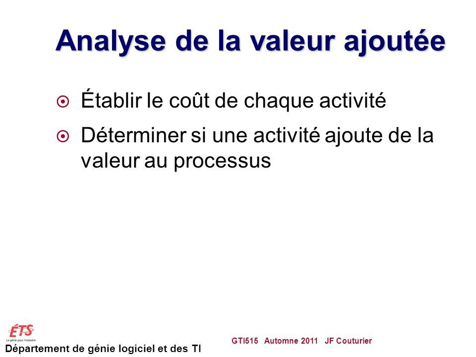 Département de génie logiciel et des TI Analyse de la valeur ajoutée Établir le coût de chaque activité Déterminer si une activité ajoute de la valeur au processus GTI515 Automne 2011 JF Couturier 83