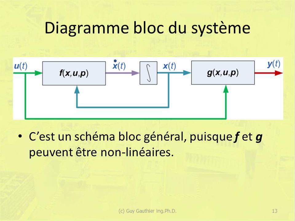 Diagramme bloc du système Cest un schéma bloc général, puisque f et g peuvent être non-linéaires. (c) Guy Gauthier ing.Ph.D.13