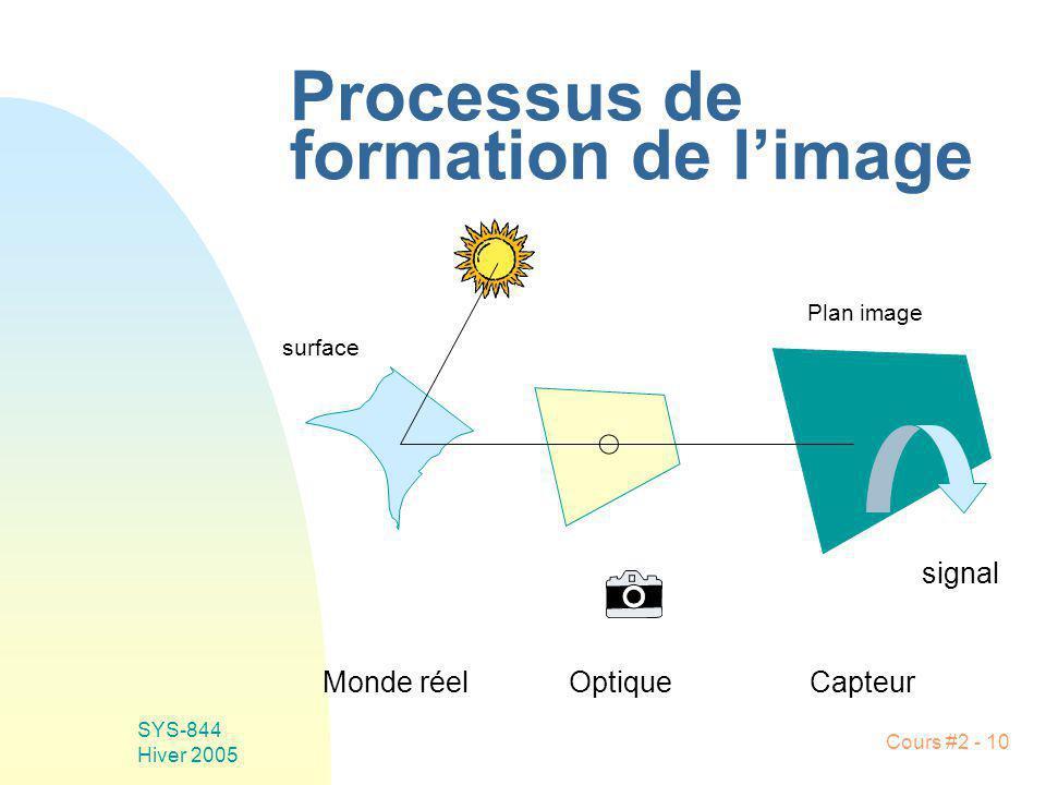 SYS-844 Hiver 2005 Cours #2 - 10 Processus de formation de limage surface Monde réelOptiqueCapteur signal Plan image