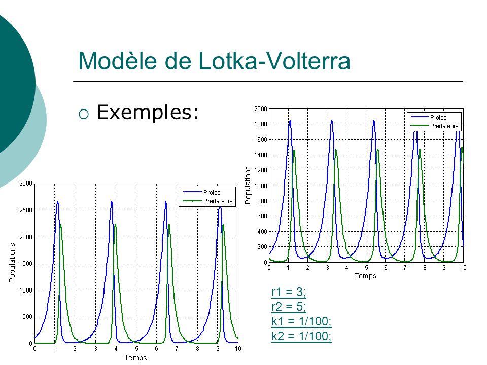 Modèle de Lotka-Volterra Exemples: r1 = 3; r2 = 5; k1 = 1/100; k2 = 1/100;