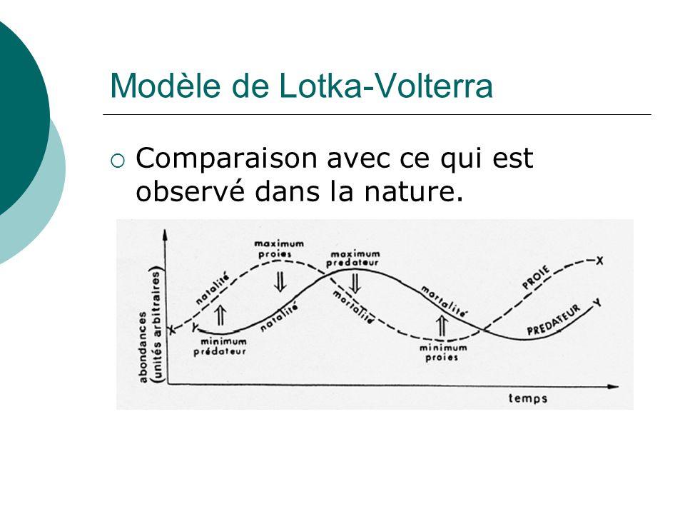 Modèle de Lotka-Volterra Comparaison avec ce qui est observé dans la nature.