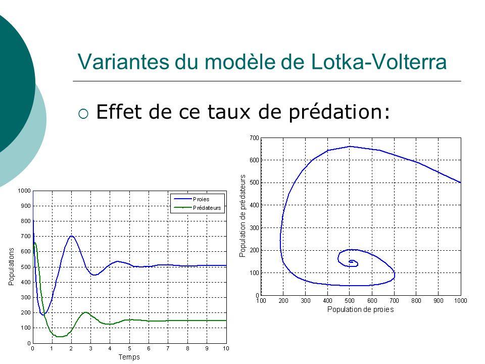 Variantes du modèle de Lotka-Volterra Effet de ce taux de prédation: