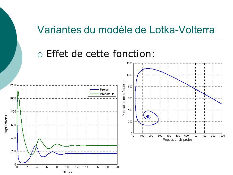 Variantes du modèle de Lotka-Volterra Effet de cette fonction: