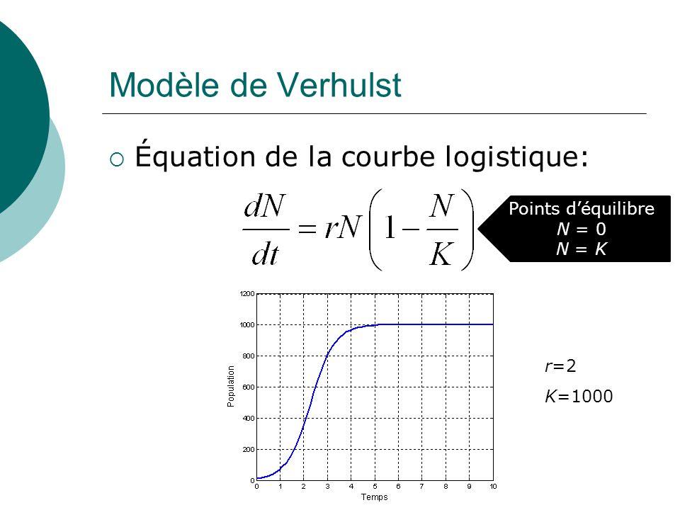 Modèle de Verhulst Équation de la courbe logistique: r=2 K=1000 Points déquilibre N = 0 N = K