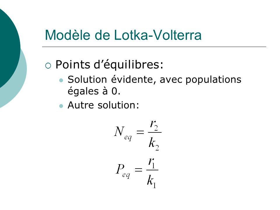 Modèle de Lotka-Volterra Points déquilibres: Solution évidente, avec populations égales à 0. Autre solution: