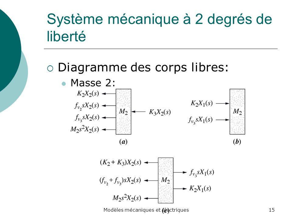 Système mécanique à 2 degrés de liberté Diagramme des corps libres: Masse 2: 15Modèles mécaniques et électriques