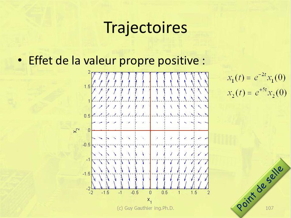 Trajectoires Effet de la valeur propre positive : Point de selle 107(c) Guy Gauthier ing.Ph.D.