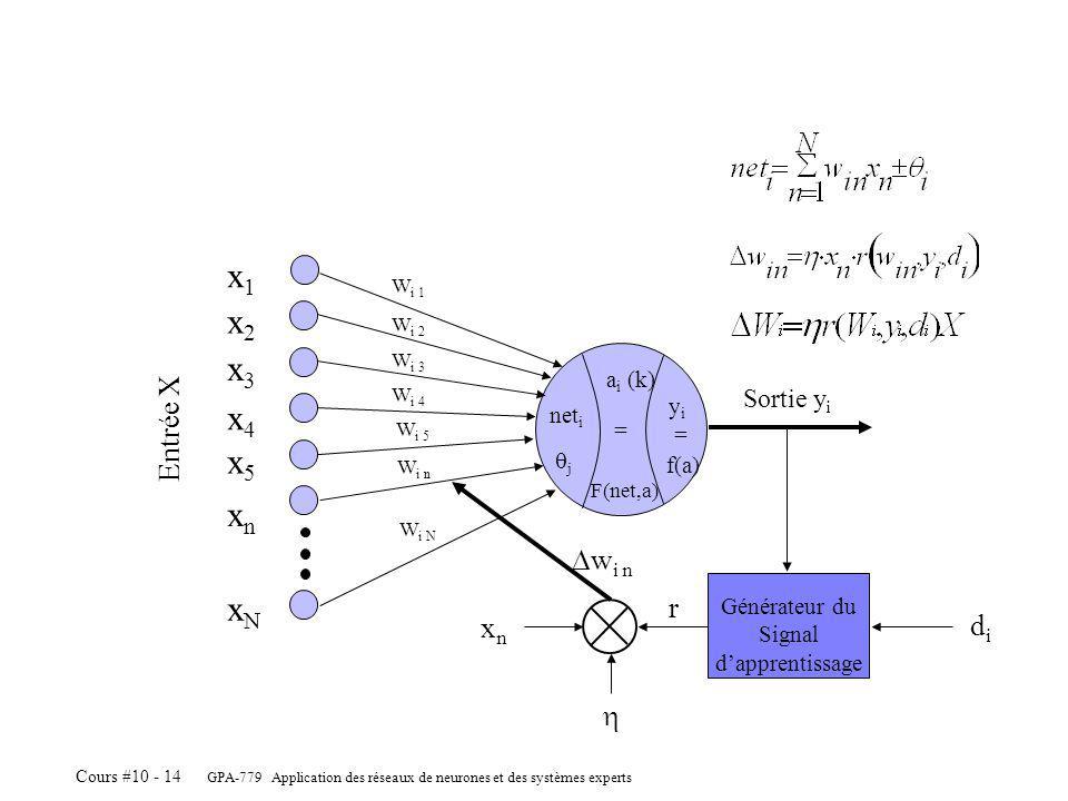 GPA-779 Application des réseaux de neurones et des systèmes experts Cours #10 - 14 = a i (k) F(net,a) yiyi = f(a) net i j x1x1 x2x2 x3x3 x4x4 xnxn xNxN x5x5 Sortie y i W i 1 W i 2 W i 3 W i 4 W i 5 W i n W i N Entrée X Générateur du Signal dapprentissage xnxn w i n didi r