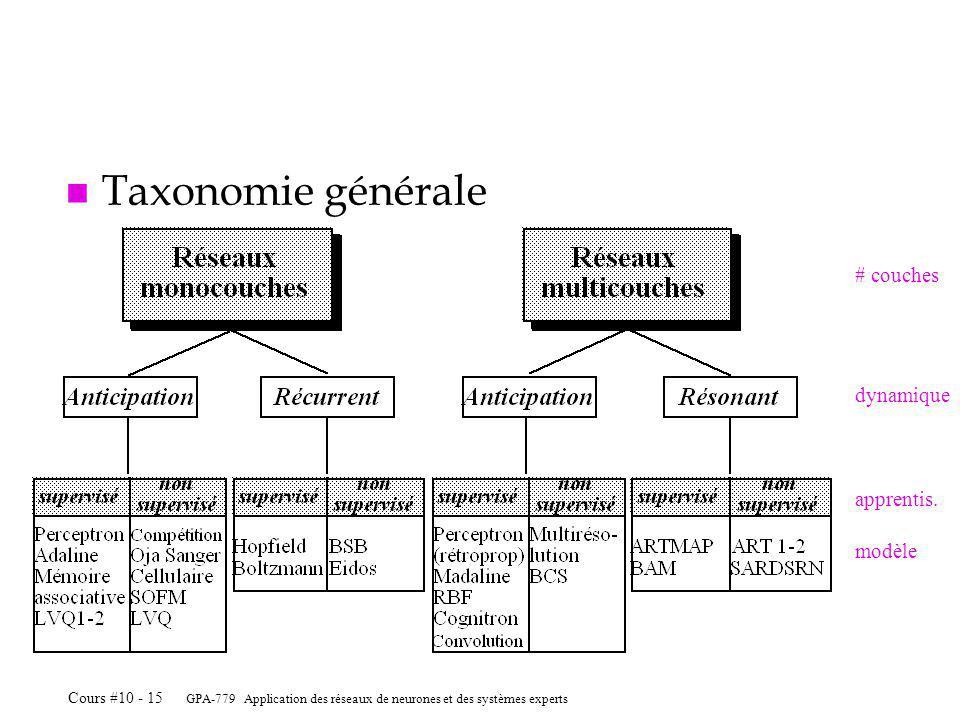 GPA-779 Application des réseaux de neurones et des systèmes experts Cours #10 - 15 n Taxonomie générale # couches dynamique modèle apprentis.