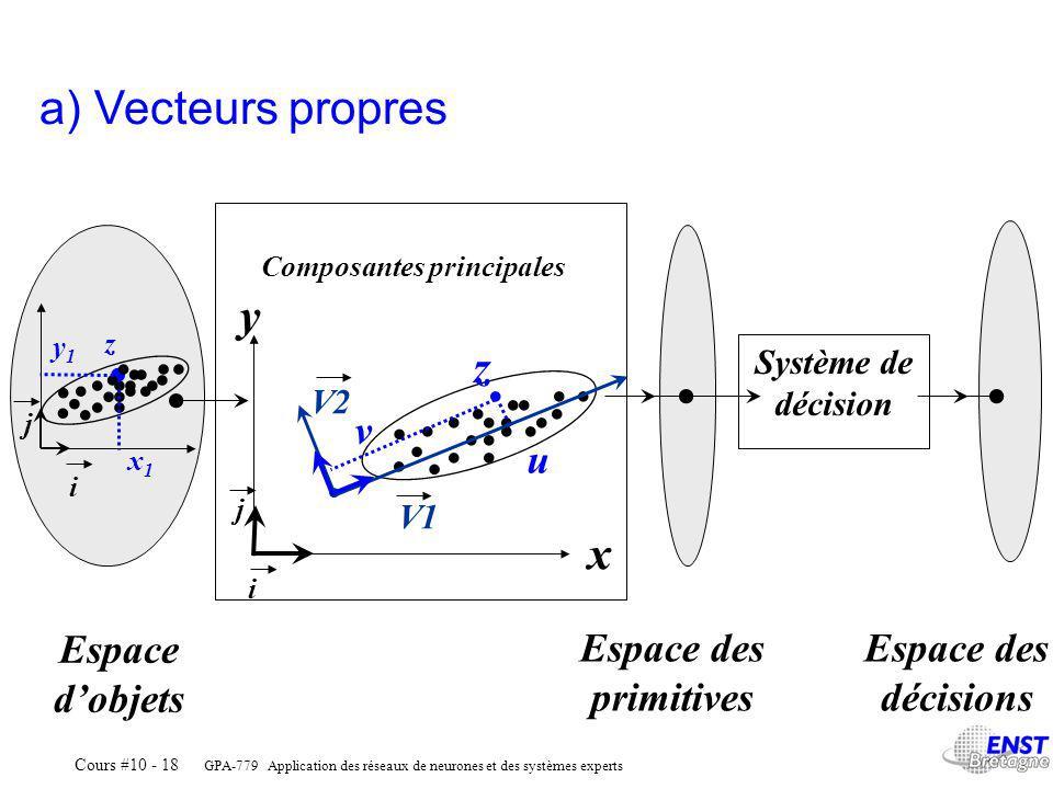 GPA-779 Application des réseaux de neurones et des systèmes experts Cours #10 - 18 Composantes principales Système de décision Espace dobjets Espace des primitives Espace des décisions a) Vecteurs propres......................