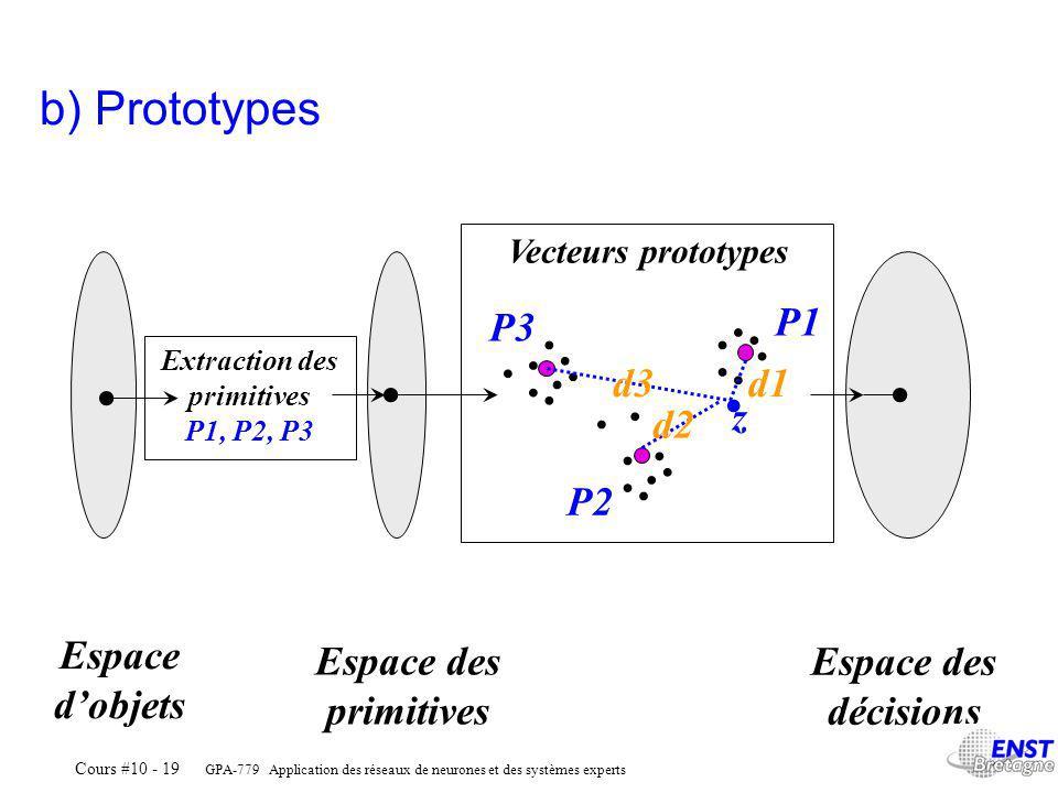GPA-779 Application des réseaux de neurones et des systèmes experts Cours #10 - 19 Extraction des primitives P1, P2, P3 Vecteurs prototypes Espace dobjets Espace des primitives Espace des décisions.......................
