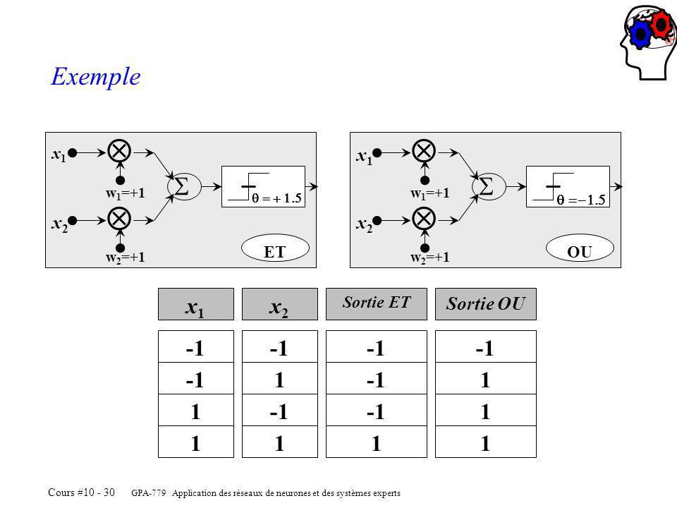 GPA-779 Application des réseaux de neurones et des systèmes experts Cours #10 - 30 w 1 =+1 x1x1 x2x2 w 2 =+1 ET w 1 =+1 x1x1 x2x2 w 2 =+1 OU x1x1 x2x2 Sortie ET Sortie OU 1 1 11 1 1 1 1 Exemple