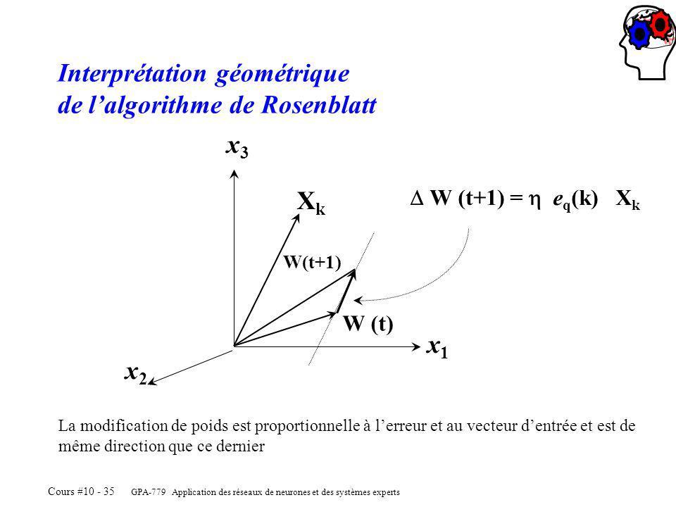 GPA-779 Application des réseaux de neurones et des systèmes experts Cours #10 - 35 XkXk W (t) W(t+1) x1x1 x2x2 x3x3 W (t+1) = e q (k) X k Interprétation géométrique de lalgorithme de Rosenblatt La modification de poids est proportionnelle à lerreur et au vecteur dentrée et est de même direction que ce dernier