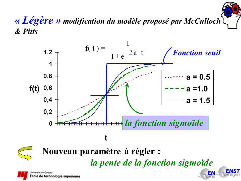 « Légère » modification du modèle proposé par McCulloch & Pitts a = 0.5 a =1.0 a = 1.5 Fonction seuil la fonction sigmoïde Nouveau paramètre à régler : la pente de la fonction sigmoïde