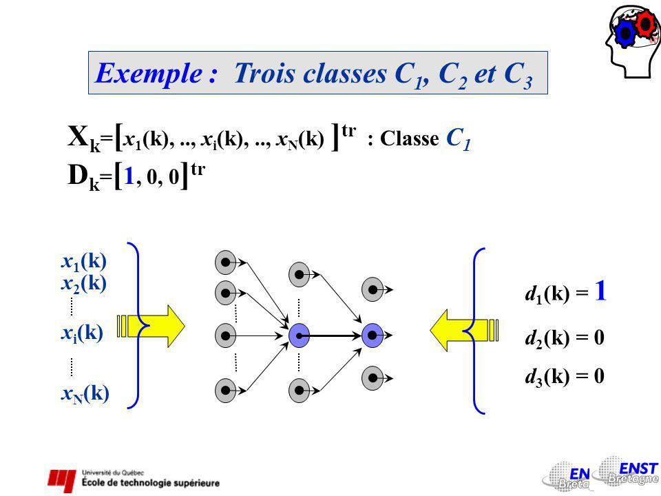 Exemple : Trois classes C 1, C 2 et C 3 X k = [ x 1 (k),.., x i (k),.., x N (k) ] tr : Classe C 1 D k = [ 1, 0, 0 ] tr x 1 (k) x 2 (k) x i (k) x N (k) d 1 (k) = 1 d 2 (k) = 0 d 3 (k) = 0