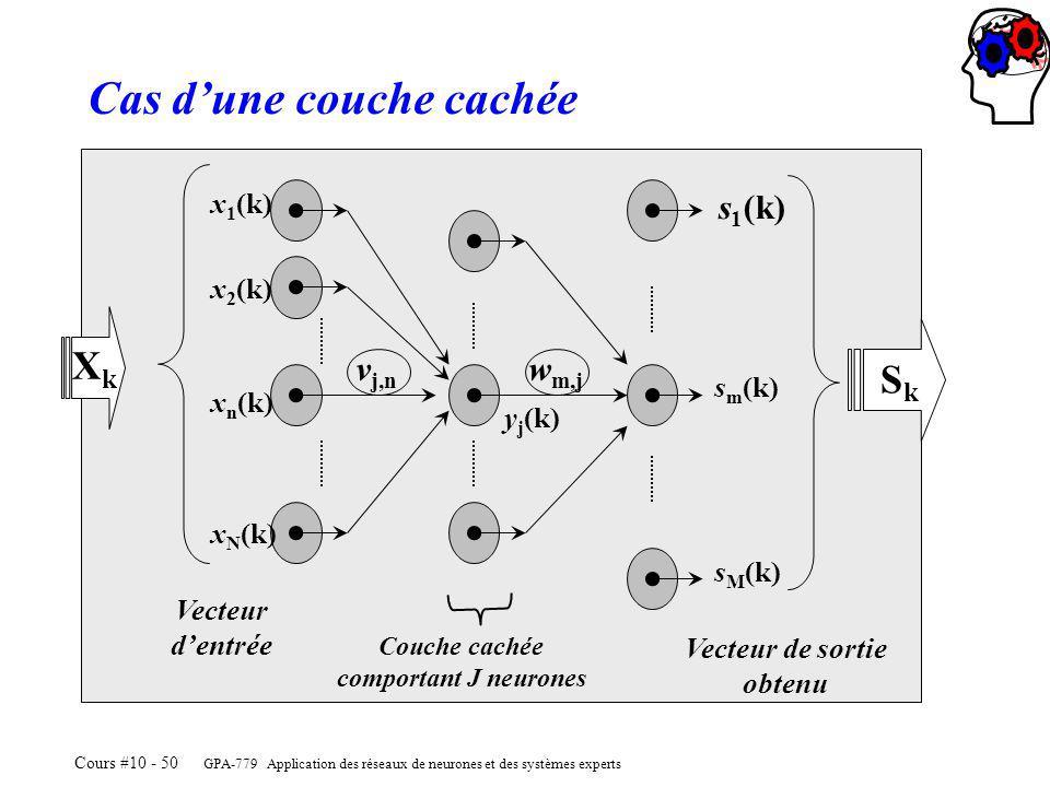 GPA-779 Application des réseaux de neurones et des systèmes experts Cours #10 - 50 x 1 (k) XkXk v j,n w m,j y j (k) s m (k) s 1 (k) s M (k) Couche cachée comportant J neurones SkSk Vecteur de sortie obtenu Vecteur dentrée x 2 (k) x n (k) x N (k) Cas dune couche cachée