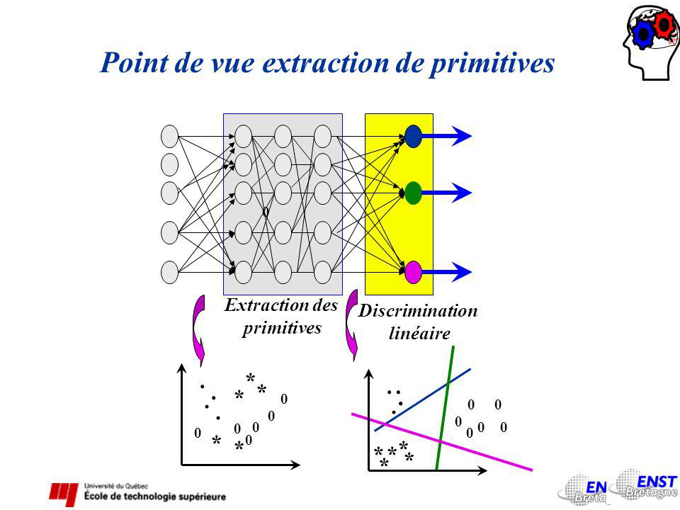 Discrimination linéaire Extraction des primitives Point de vue extraction de primitives 0.... * * * * * 0 0 0 0 0 0.... * * * * * 0 0 0 0 00.