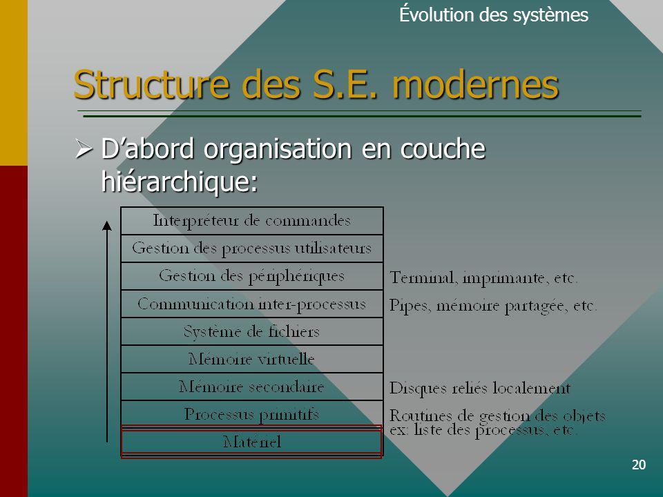 20 Structure des S.E.