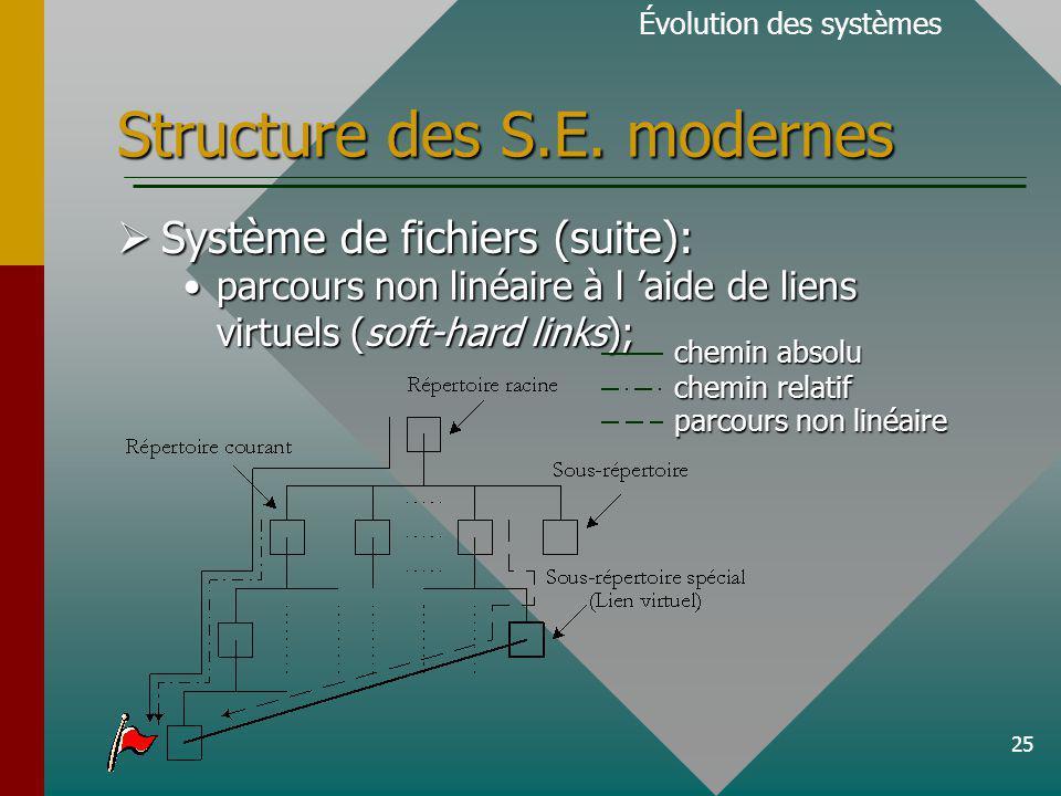 25 Structure des S.E.