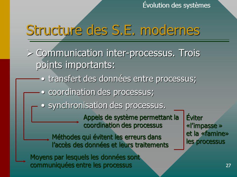 27 Structure des S.E.modernes Évolution des systèmes Communication inter-processus.