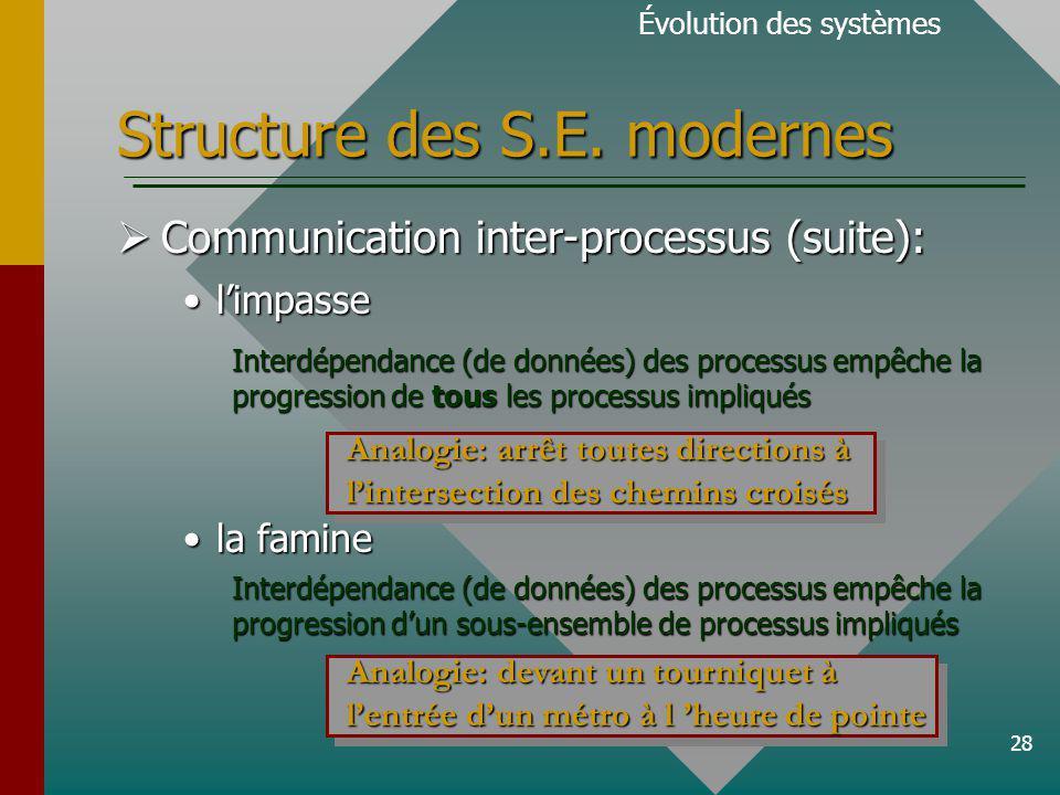 28 Structure des S.E.