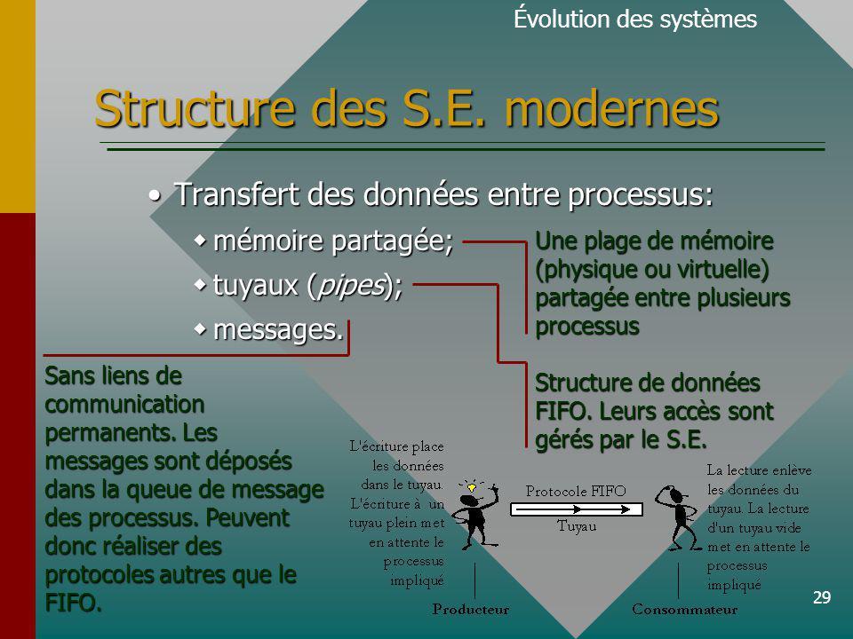 29 Structure des S.E.