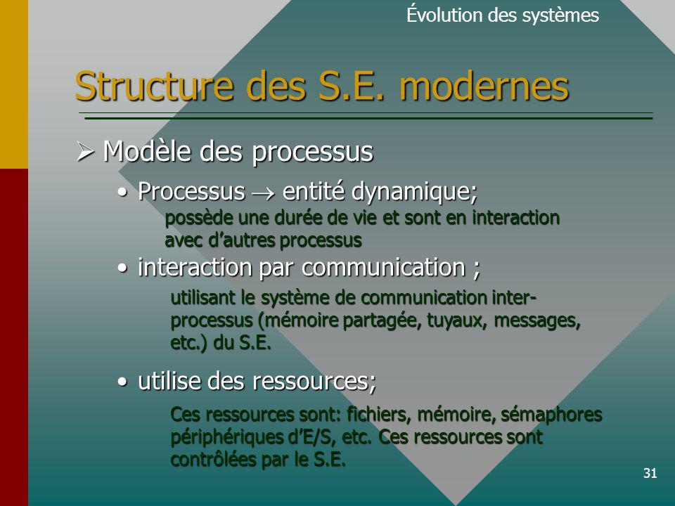 31 Structure des S.E.