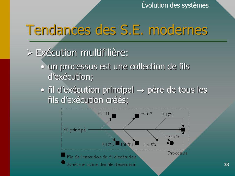 38 Tendances des S.E.