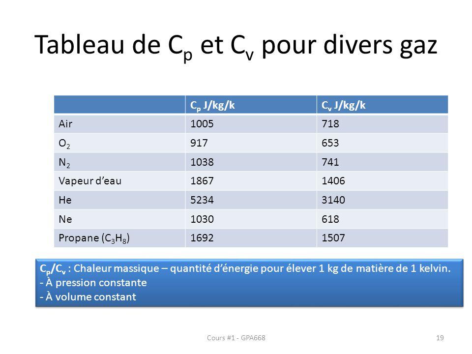 Tableau de C p et C v pour divers gaz C p J/kg/kC v J/kg/k Air1005718 O2O2 917653 N2N2 1038741 Vapeur deau18671406 He52343140 Ne1030618 Propane (C 3 H