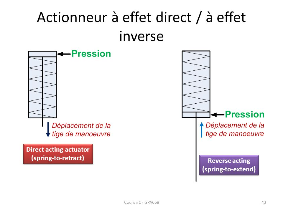 Actionneur à effet direct / à effet inverse Cours #1 - GPA66843 Direct acting actuator (spring-to-retract) Direct acting actuator (spring-to-retract)