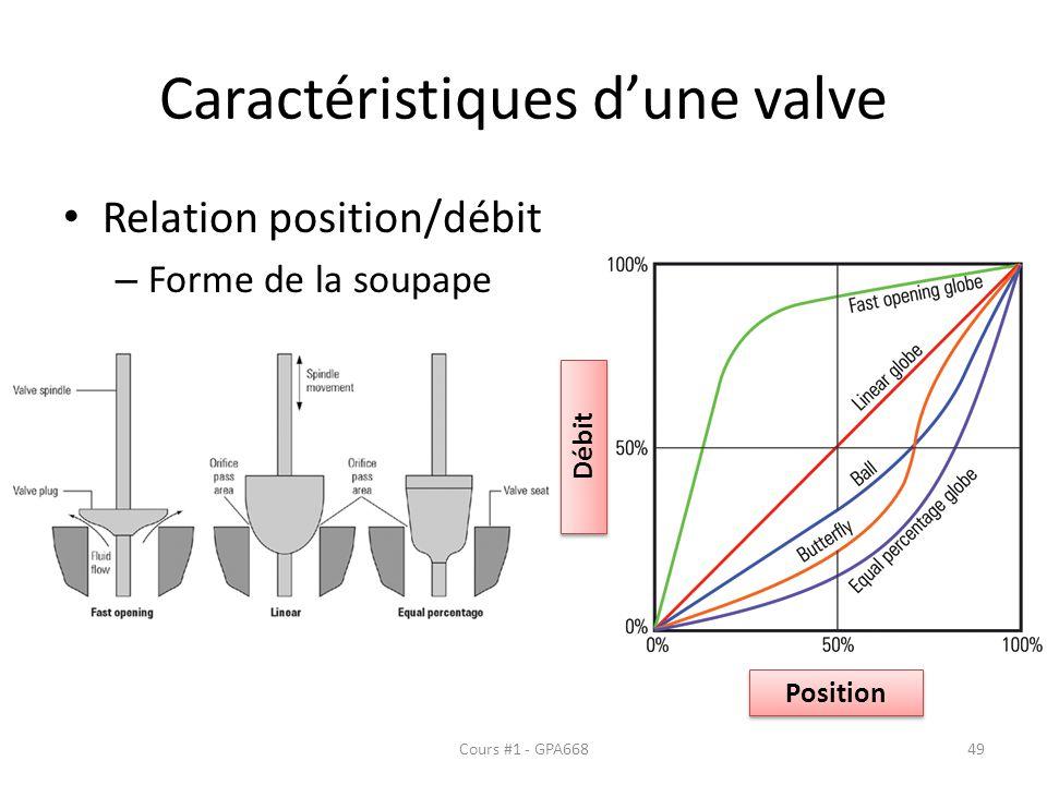 Caractéristiques dune valve Relation position/débit – Forme de la soupape Position Débit Cours #1 - GPA66849