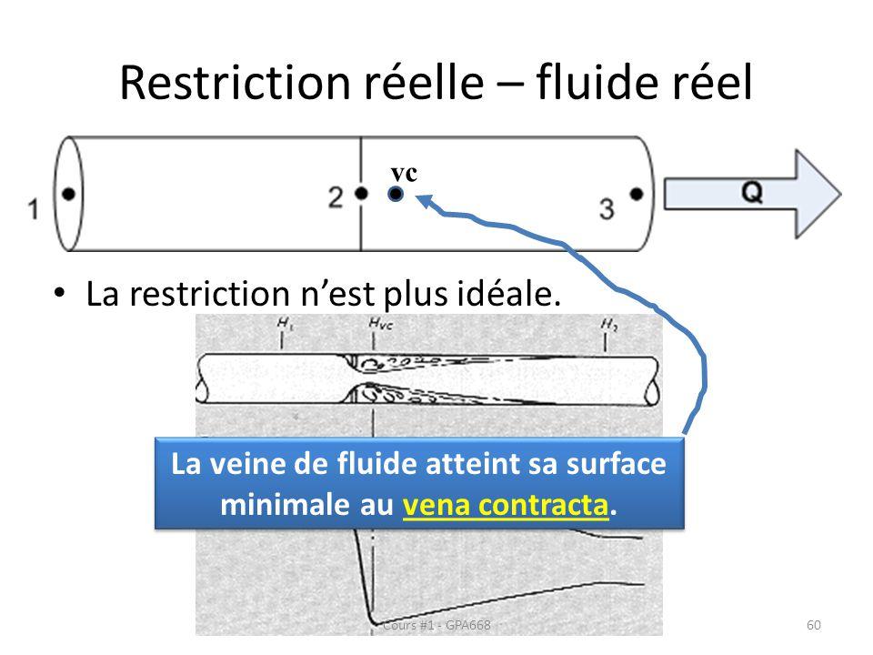 Restriction réelle – fluide réel La restriction nest plus idéale. La veine de fluide atteint sa surface minimale au vena contracta. vc Cours #1 - GPA6