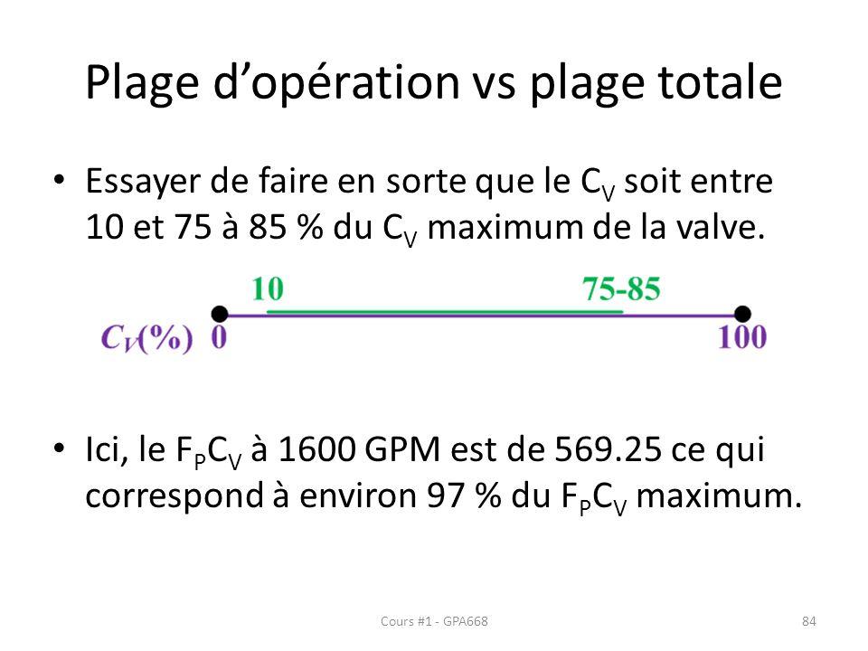 Plage dopération vs plage totale Essayer de faire en sorte que le C V soit entre 10 et 75 à 85 % du C V maximum de la valve. Ici, le F P C V à 1600 GP