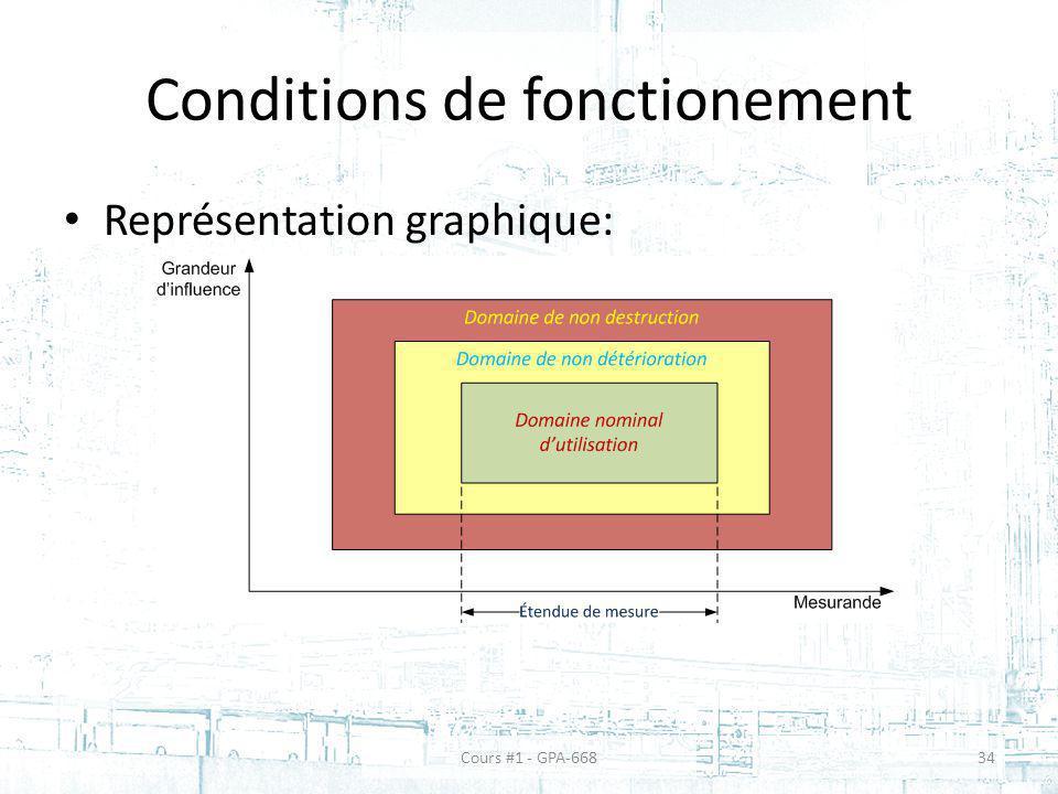 Conditions de fonctionement Représentation graphique: Cours #1 - GPA-66834