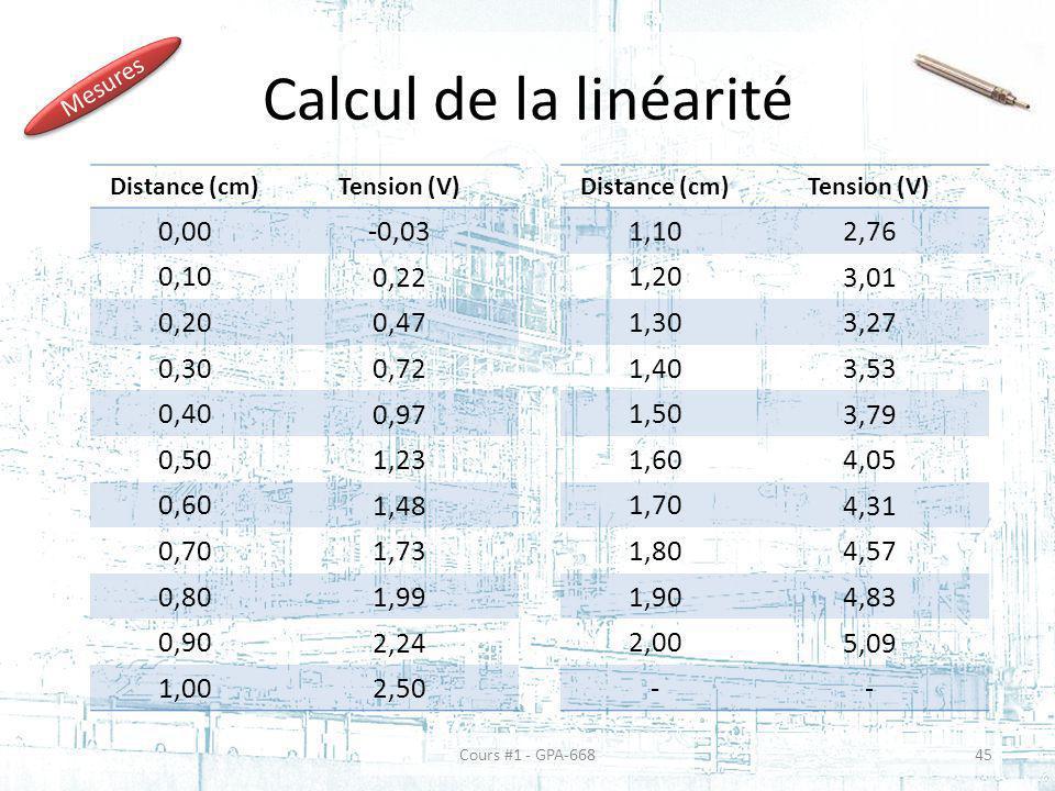 Calcul de la linéarité Distance (cm)Tension (V) 0,00 -0,03 0,10 0,22 0,20 0,47 0,30 0,72 0,40 0,97 0,50 1,23 0,60 1,48 0,70 1,73 0,80 1,99 0,90 2,24 1,00 2,50 Distance (cm)Tension (V) 1,10 2,76 1,20 3,01 1,30 3,27 1,40 3,53 1,50 3,79 1,60 4,05 1,70 4,31 1,80 4,57 1,90 4,83 2,00 5,09 -- Mesures Cours #1 - GPA-66845